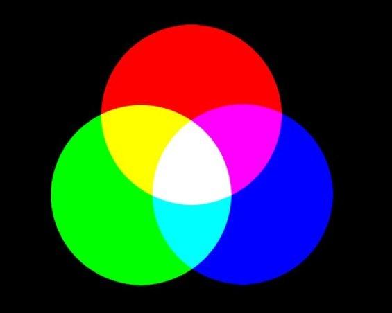 La modalità RGB è ideale per la grafica Web