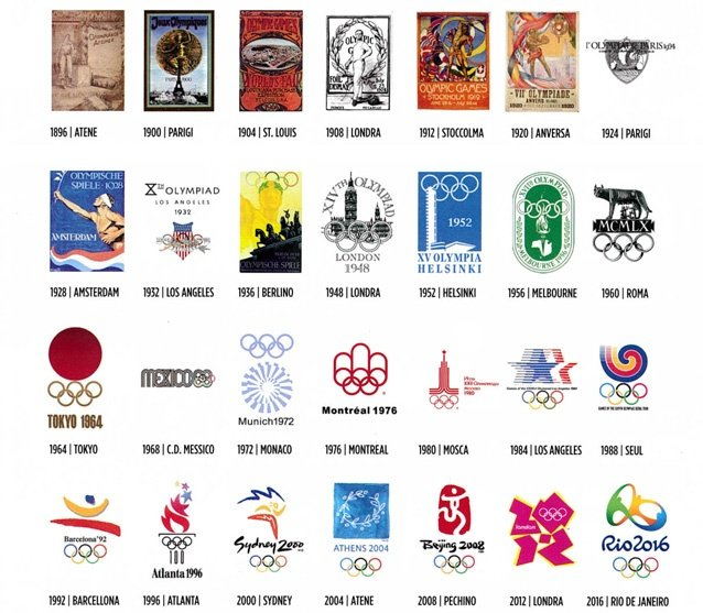 I loghi delle Olimpiadi