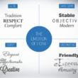 Emozioni e font: ogni categoria ha la sua