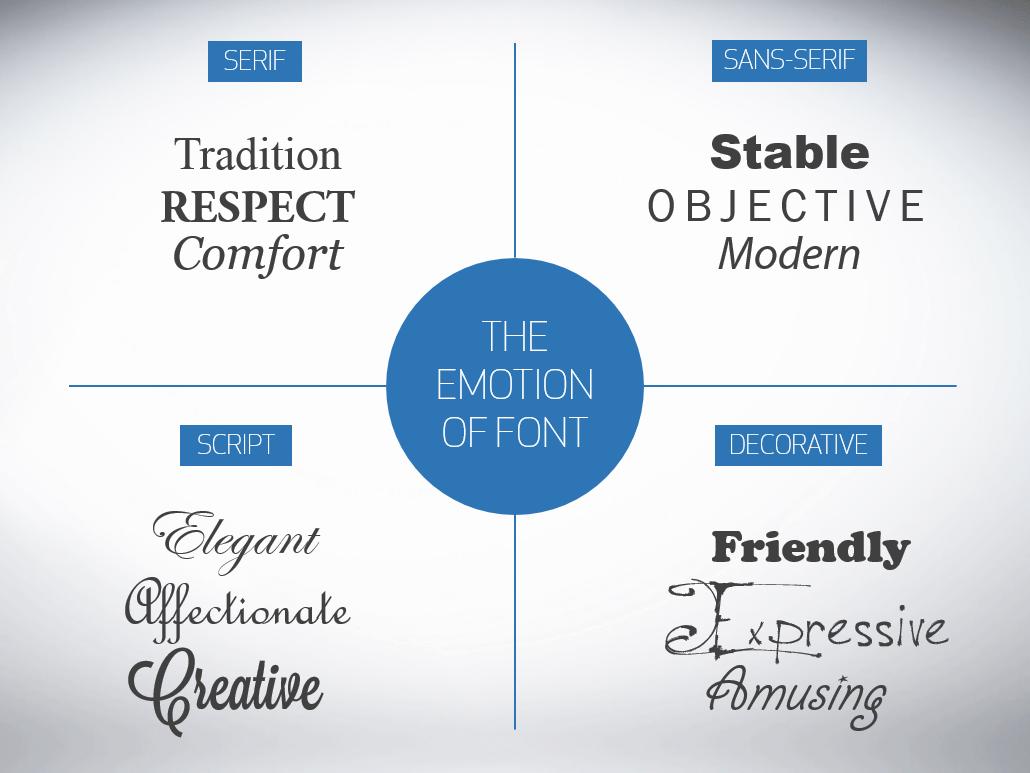 emozioni e font
