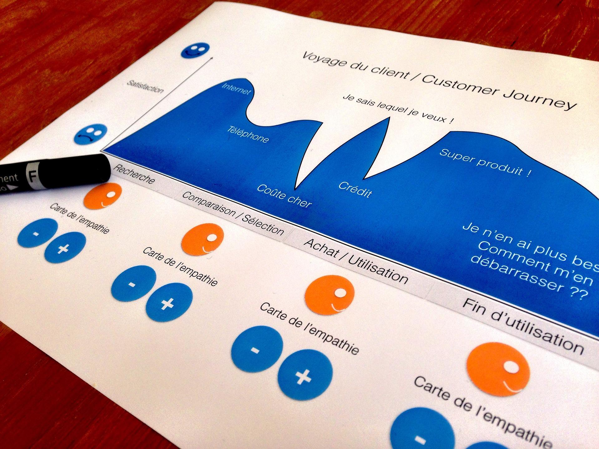 design thinking dati